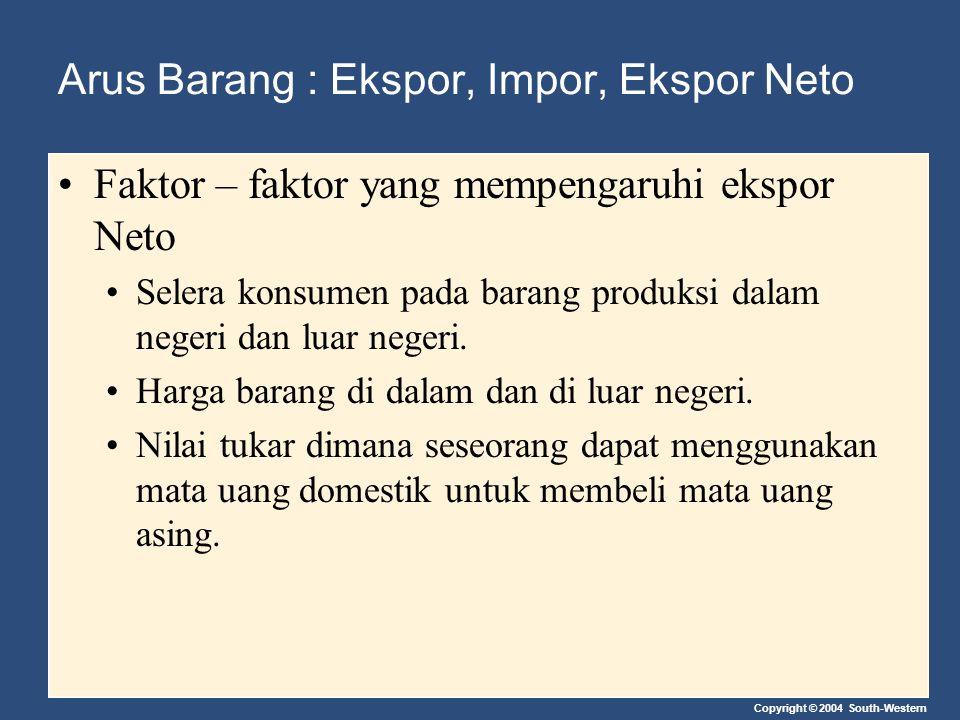 Copyright © 2004 South-Western Arus Barang : Ekspor, Impor, Ekspor Neto Faktor – faktor yang mempengaruhi ekspor Neto Pendapatan konsumen di dalam dan di luar negeri.