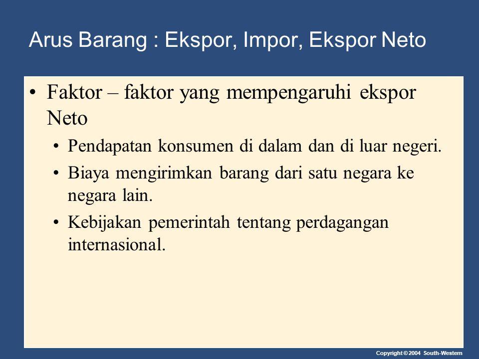 Copyright © 2004 South-Western Arus Barang : Ekspor, Impor, Ekspor Neto Faktor – faktor yang mempengaruhi ekspor Neto Pendapatan konsumen di dalam dan
