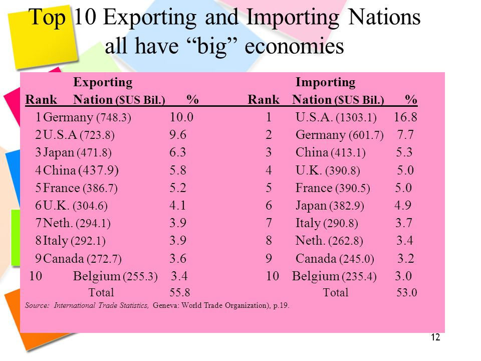 "12 Top 10 Exporting and Importing Nations all have ""big"" economies Exporting Importing RankNation ($US Bil.) % Rank Nation ($US Bil.) % 1Germany (748."