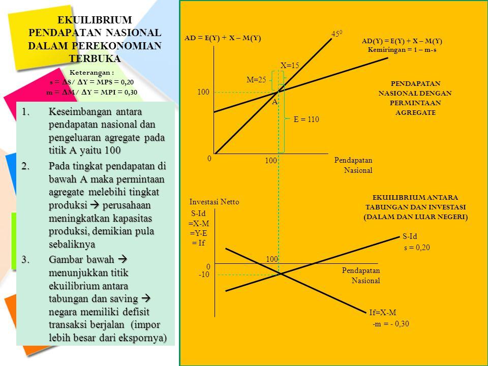EKUILIBRIUM PENDAPATAN NASIONAL DALAM PEREKONOMIAN TERBUKA Keterangan : s =  S/  Y = MPS = 0,20 m =  M/  Y = MPI = 0,30 0 AD = E(Y) + X – M(Y) 100