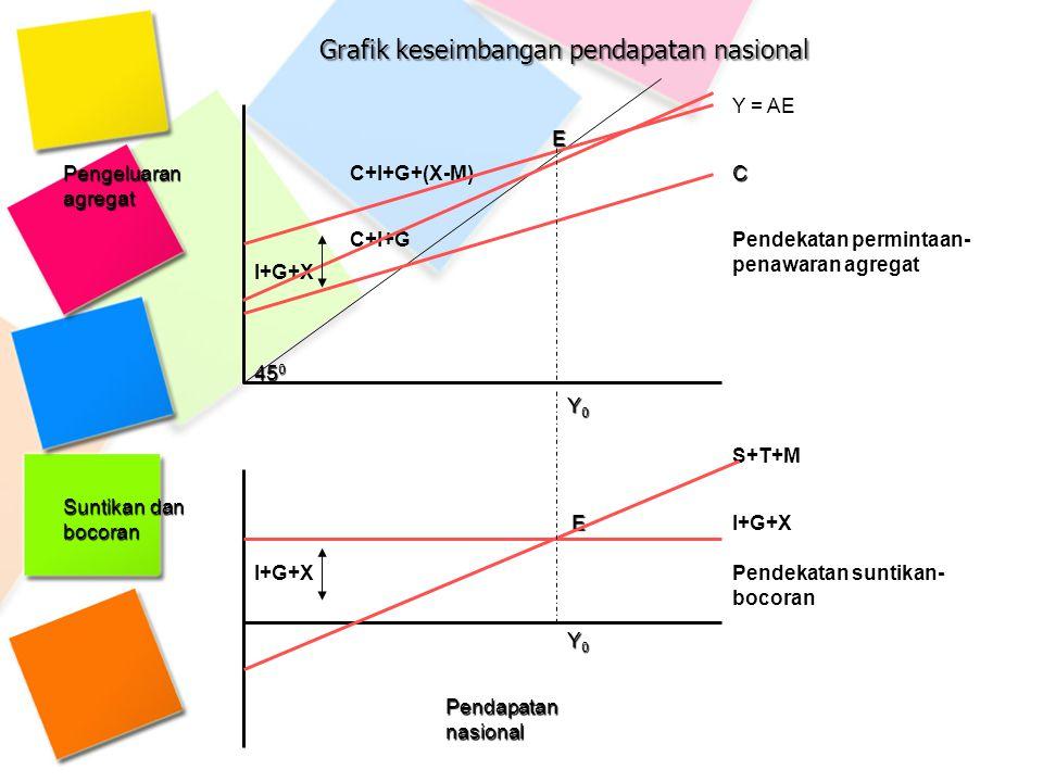 E Y = AE Pengeluaran agregat C+I+G+(X-M)C I+G+X C+I+GPendekatan permintaan- penawaran agregat 45 0 Y0Y0Y0Y0 S+T+M Suntikan dan bocoran EI+G+X Pendekat