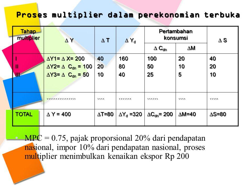 Tahap multiplier ∆ Y ∆ T ∆ Y d Pertambahan konsumsi ∆ S ∆ C dn ∆M IIIIII ∆Y1= ∆ X= 200 ∆Y2= ∆ C dn = 100 ∆Y3= ∆ C dn = 50 4020101608040100502520105402