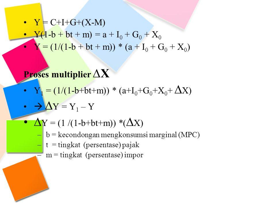 Y = C+I+G+(X-M) Y(1-b + bt + m) = a + I 0 + G 0 + X 0 Y = (1/(1-b + bt + m)) * (a + I 0 + G 0 + X 0 ) Proses multiplier ∆X Y 1 = (1/(1-b+bt+m)) * (a+I