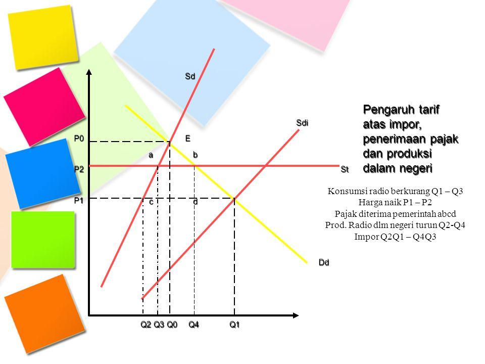 Sd Pengaruh tarif atas impor, penerimaan pajak dan produksi dalam negeri Sdi P0E ab P2St P1 cd Dd Q2 Q3 Q0 Q4 Q1 Konsumsi radio berkurang Q1 – Q3 Harg