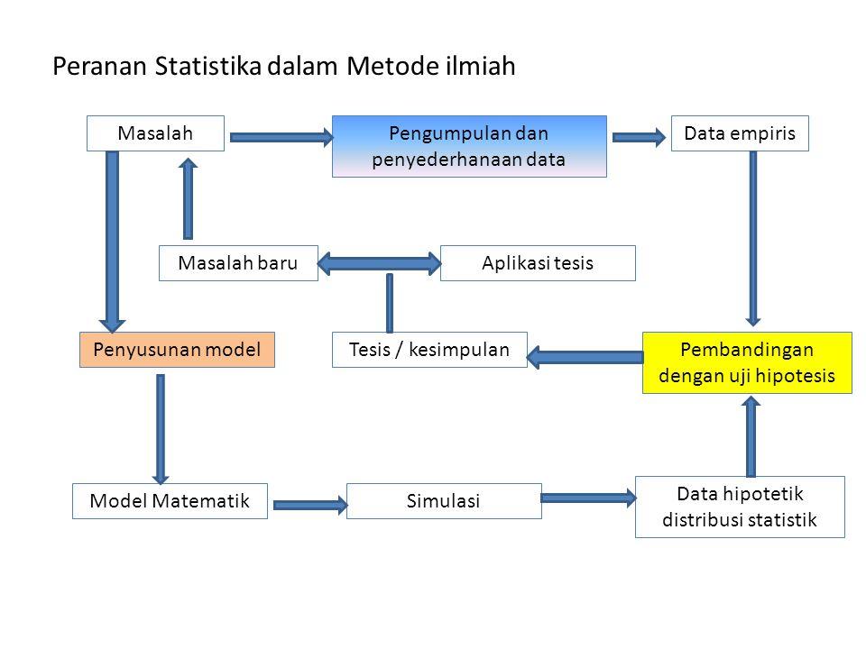 Peranan Statistika dalam Metode ilmiah MasalahPengumpulan dan penyederhanaan data Data empiris Masalah baruAplikasi tesis Pembandingan dengan uji hipo