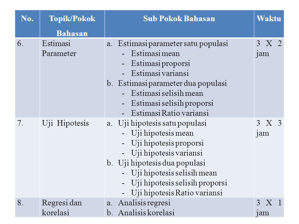 No. Topik/Pokok Bahasan Sub Pokok BahasanWaktu 6.Estimasi Parameter a.Estimasi parameter satu populasi -Estimasi mean -Estimasi proporsi -Estimasi var