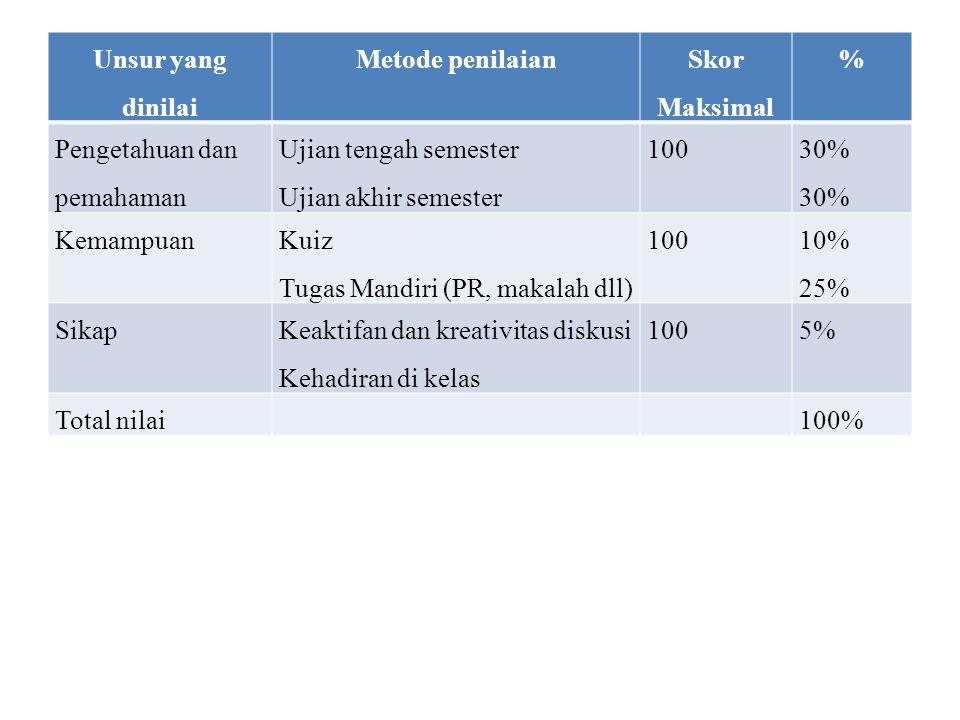 Unsur yang dinilai Metode penilaian Skor Maksimal % Pengetahuan dan pemahaman Ujian tengah semester Ujian akhir semester 100 30% Kemampuan Kuiz Tugas