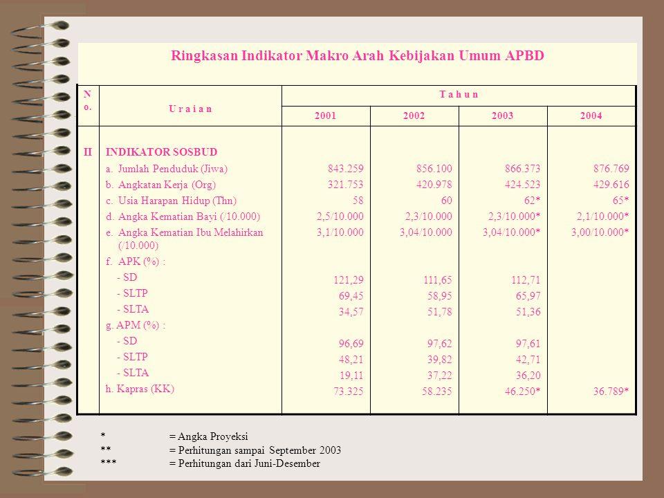 Ringkasan Indikator Makro Arah Kebijakan Umum APBD * = Angka Proyeksi ** = Perhitungan sampai September 2003 *** = Perhitungan dari Juni-Desember * = Angka Proyeksi ** = Perhitungan sampai September 2003 *** = Perhitungan dari Juni-Desember Ringkasan Indikator Makro Arah Kebijakan Umum APBD II.