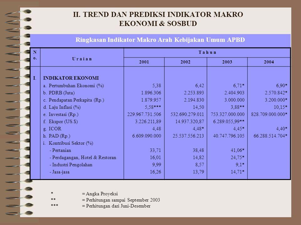 Prediksi Indikator Makro 2004 ICOR= 4,40 Pertumbuhan Ekonomi= 6,90 % Investasi Total = A + (Rp 828.709.000.000) Investasi Pemerintah = Rp.