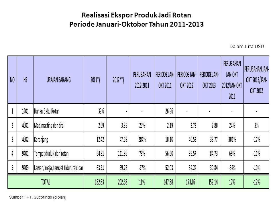 Realisasi Ekspor Produk Jadi Rotan Periode Januari-Oktober Tahun 2011-2013 Dalam Juta USD Sumber : PT.