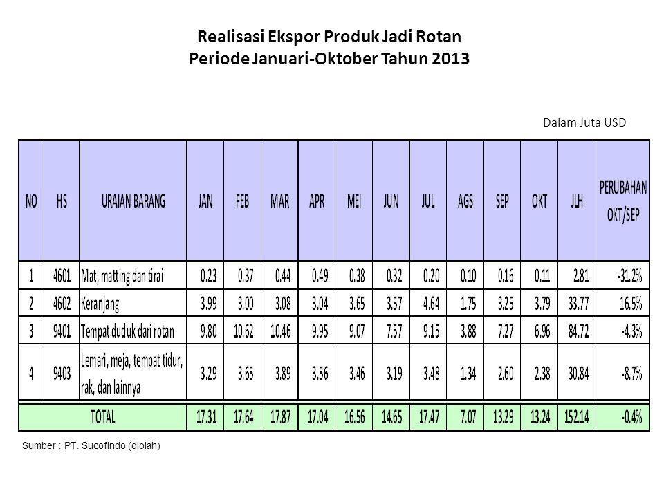 Realisasi Ekspor Produk Jadi Rotan Periode Januari-Oktober Tahun 2013 Dalam Juta USD Sumber : PT.