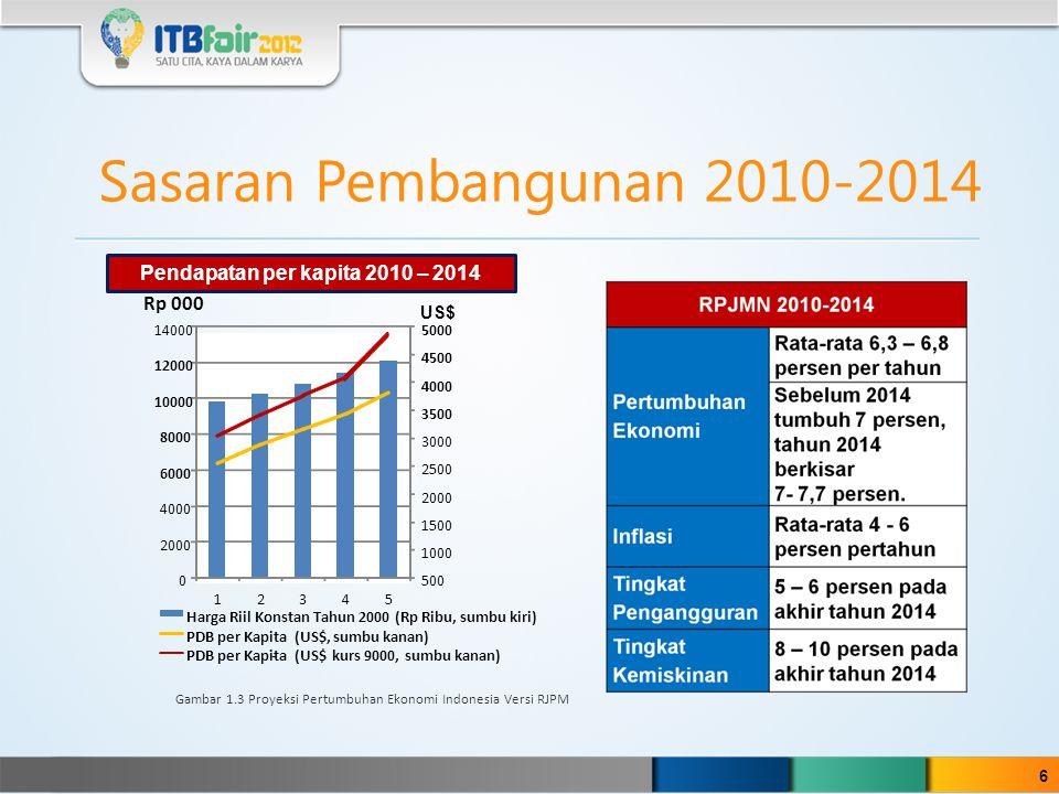 Sasaran Pembangunan 2010-2014 Pendapatan per kapita 2010 – 2014 Rp 000 US$ 6 500 1000 1500 2000 2500 3000 3500 4000 4500 5000 0 2000 4000 6000 8000 10