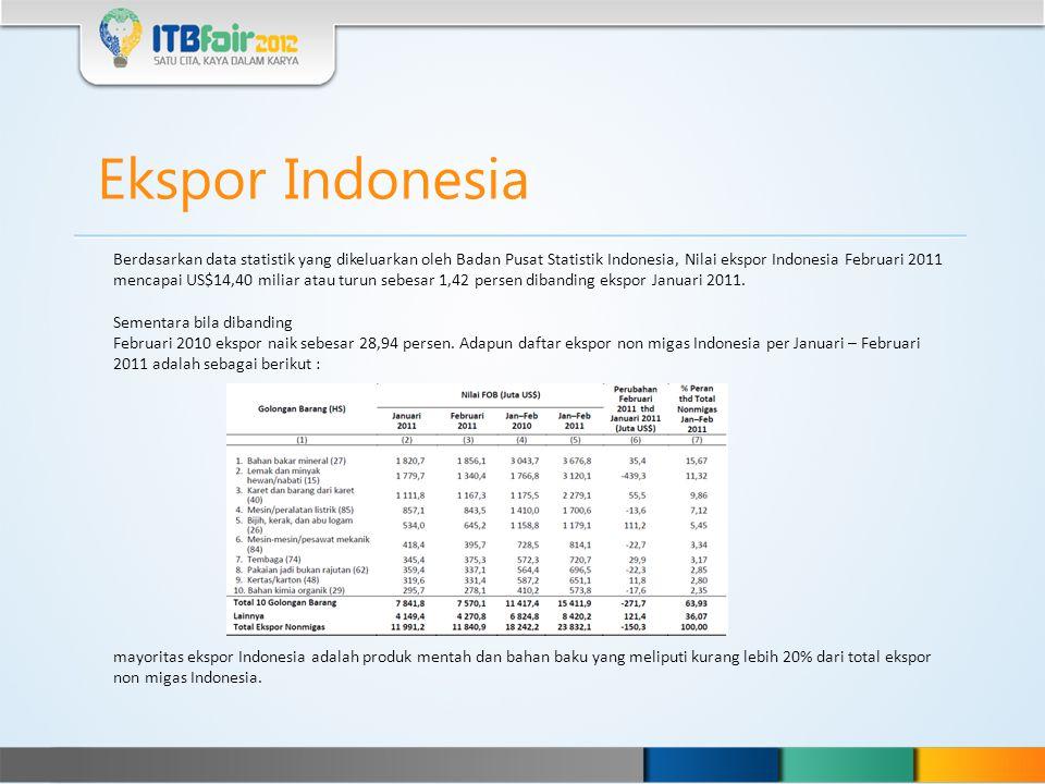 Ekspor Indonesia Berdasarkan data statistik yang dikeluarkan oleh Badan Pusat Statistik Indonesia, Nilai ekspor Indonesia Februari 2011 mencapai US$14