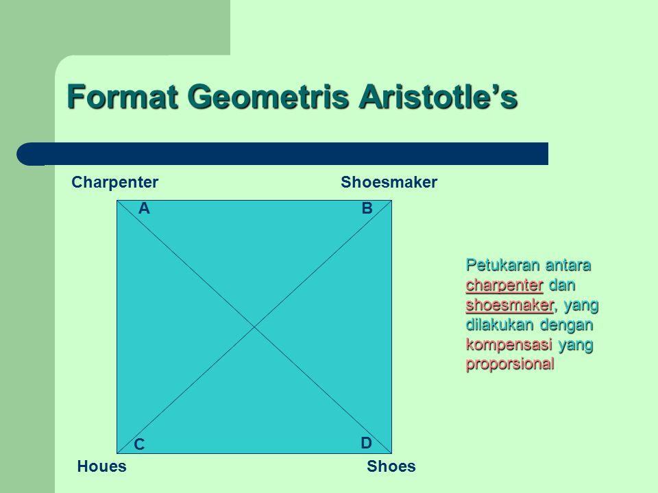 Format Geometris Aristotle's Shoes Shoesmaker Houes Charpenter AB C D Petukaran antara charpenter dan shoesmaker, yang dilakukan dengan kompensasi yang proporsional