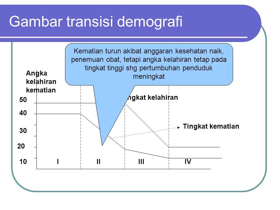 Gambar transisi demografi 10 20 30 40 50 IIIIIIIV Angka kelahiran kematian Tingkat kematian Tingkat kelahiran Kelahiran & kematian tinggi (40-50). Rep