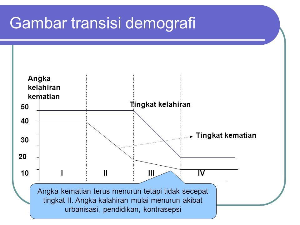 Gambar transisi demografi 10 20 30 40 50 IIIIIIIV Angka kelahiran kematian Tingkat kematian Tingkat kelahiran Kematian turun akibat anggaran kesehatan