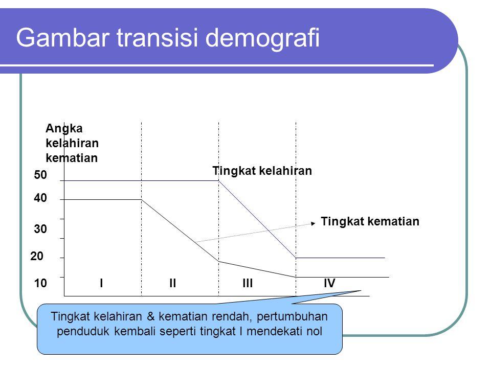 Gambar transisi demografi 10 20 30 40 50 IIIIIIIV Angka kelahiran kematian Tingkat kematian Tingkat kelahiran Angka kematian terus menurun tetapi tida