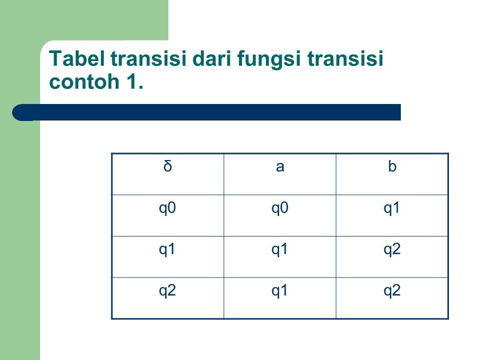 Tabel transisi dari fungsi transisi contoh 1. δab q0 q1 q2 q1q2