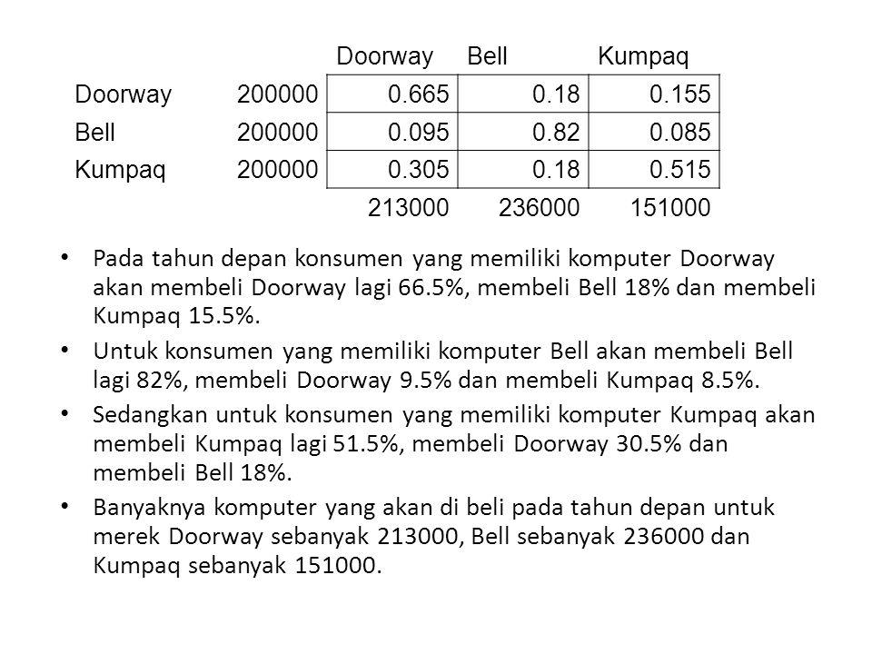 DoorwayBellKumpaq Doorway2000000.6650.180.155 Bell2000000.0950.820.085 Kumpaq2000000.3050.180.515 213000236000151000 Pada tahun depan konsumen yang memiliki komputer Doorway akan membeli Doorway lagi 66.5%, membeli Bell 18% dan membeli Kumpaq 15.5%.
