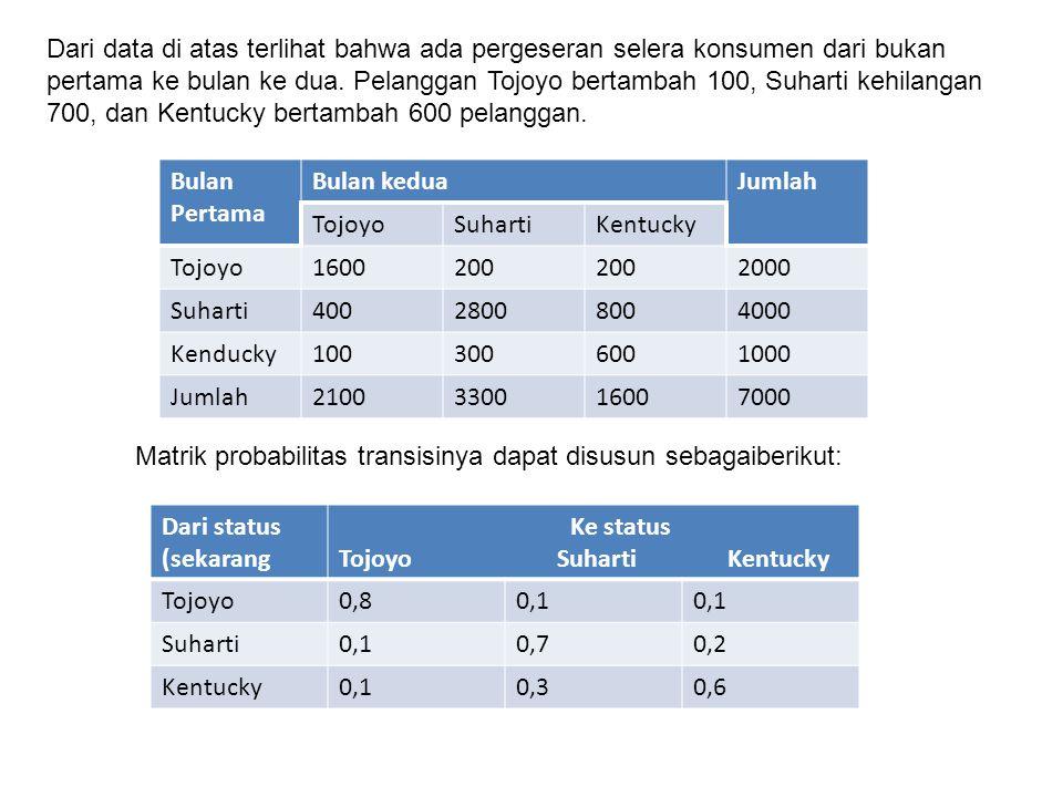Dari data di atas terlihat bahwa ada pergeseran selera konsumen dari bukan pertama ke bulan ke dua. Pelanggan Tojoyo bertambah 100, Suharti kehilangan