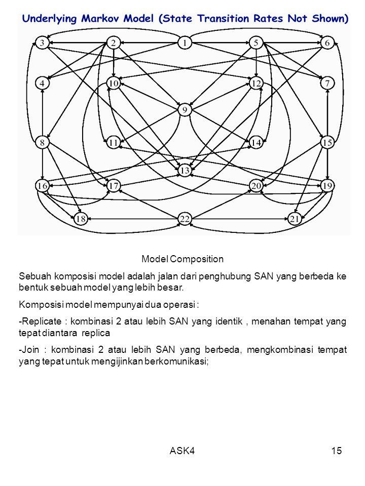 ASK415 Model Composition Sebuah komposisi model adalah jalan dari penghubung SAN yang berbeda ke bentuk sebuah model yang lebih besar. Komposisi model