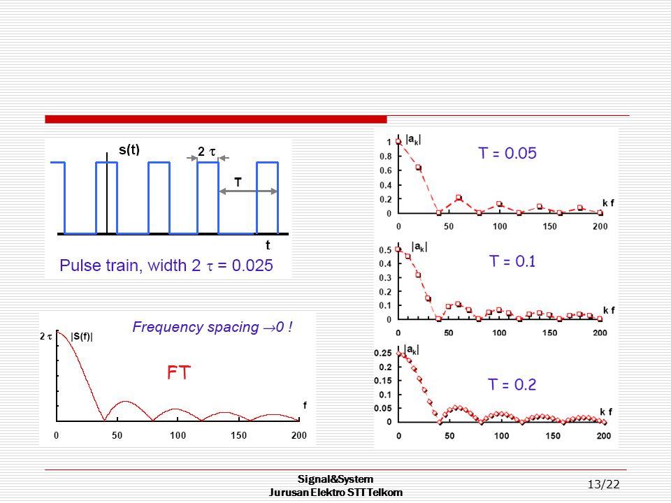 Signal&System Jurusan Elektro STT Telkom 13/22