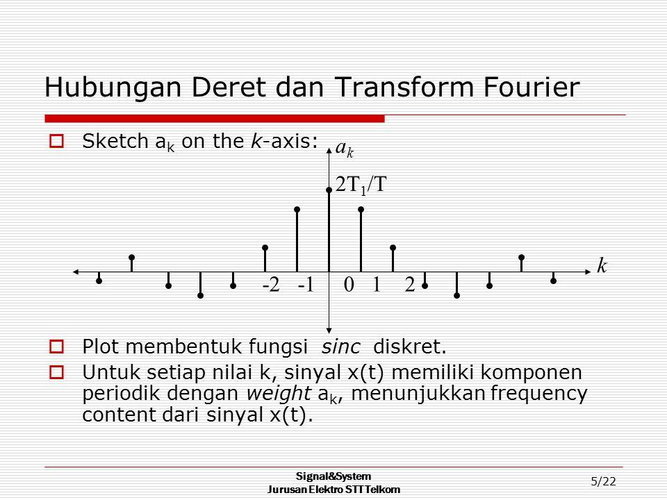 Signal&System Jurusan Elektro STT Telkom 5/22 Hubungan Deret dan Transform Fourier  Sketch a k on the k-axis:  Plot membentuk fungsi sinc diskret. 
