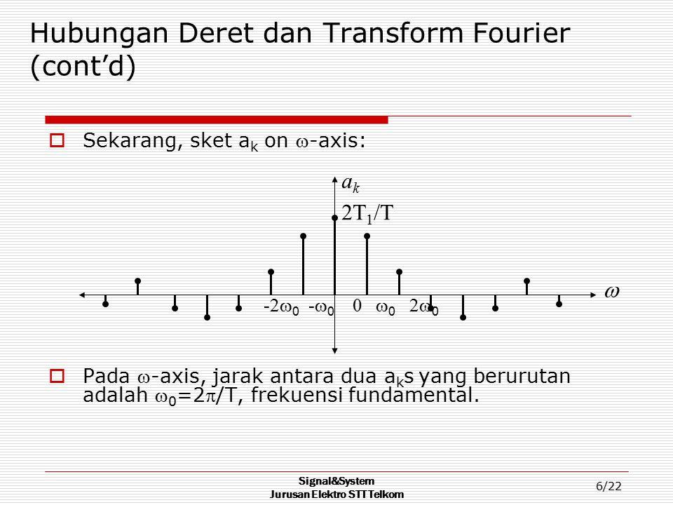 Signal&System Jurusan Elektro STT Telkom 6/22 Hubungan Deret dan Transform Fourier (cont'd)  Sekarang, sket a k on -axis:  Pada -axis, jarak antar