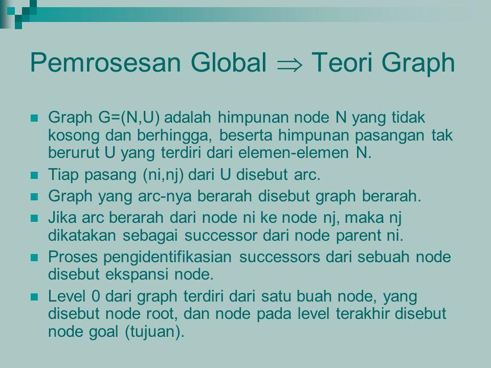 Pemrosesan Global  Teori Graph Graph G=(N,U) adalah himpunan node N yang tidak kosong dan berhingga, beserta himpunan pasangan tak berurut U yang ter
