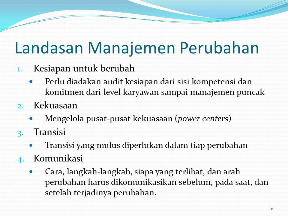 Landasan Manajemen Perubahan 1.