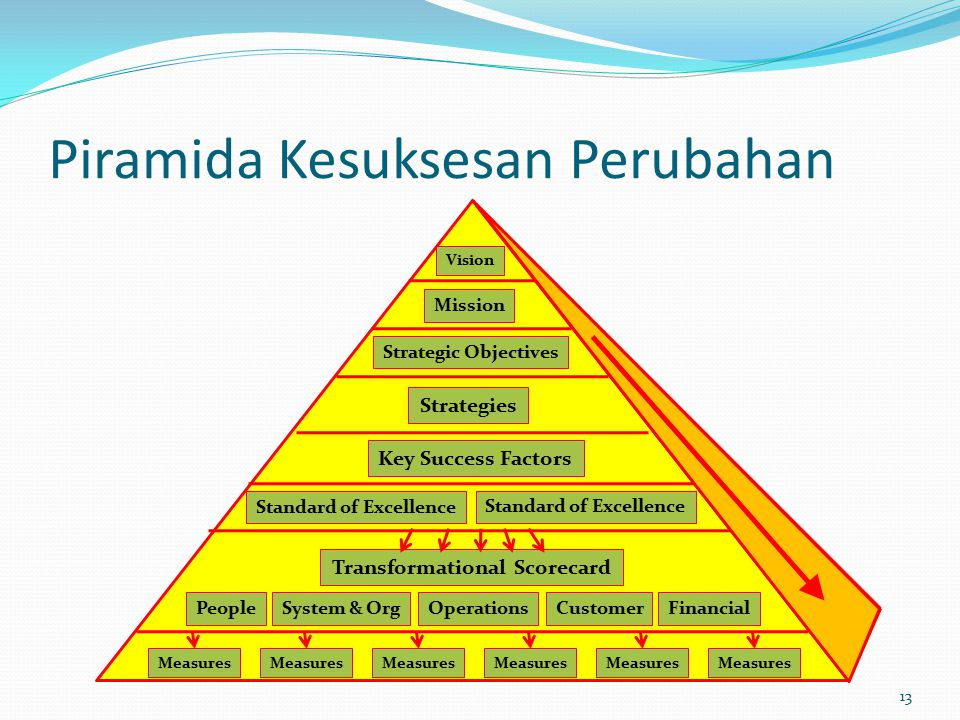 Piramida Kesuksesan Perubahan 13 Vision Mission Strategic Objectives Strategies Key Success Factors Standard of Excellence Transformational Scorecard