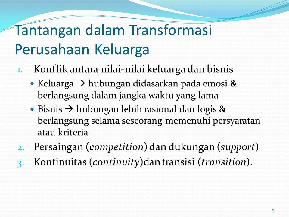 Tantangan dalam Transformasi Perusahaan Keluarga 1.