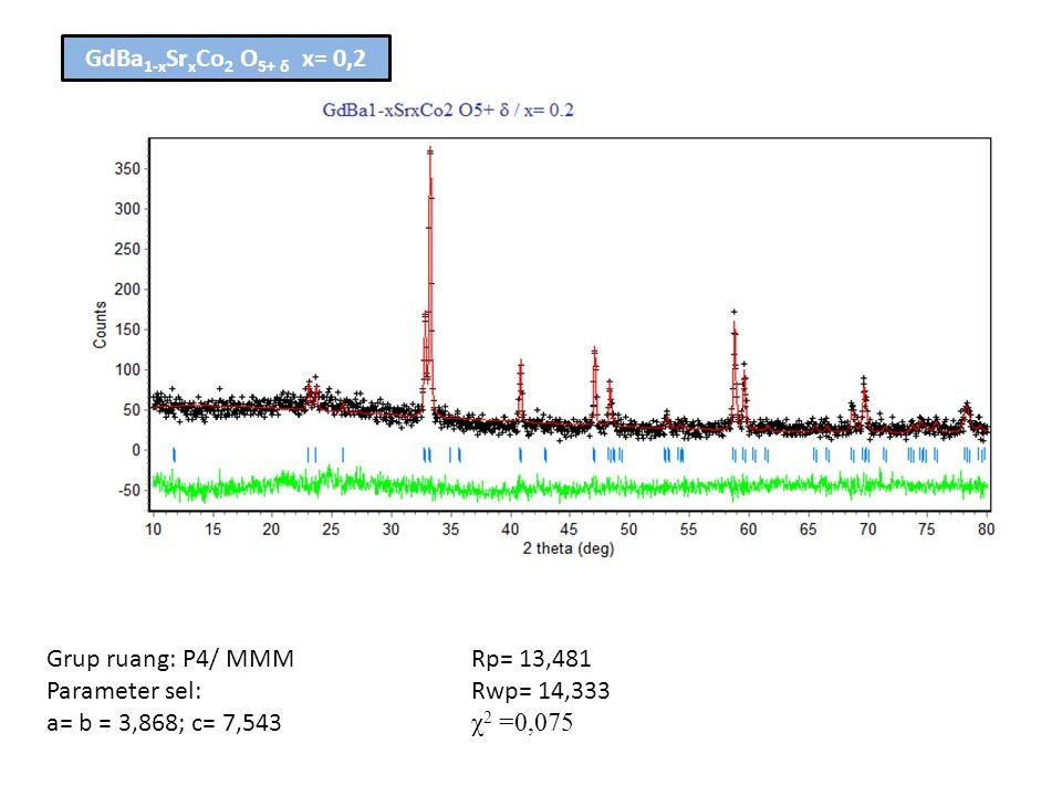 Grup ruang: P4/ MMMRp= 13,481 Parameter sel: Rwp= 14,333 a= b = 3,868; c= 7,543 χ 2 =0,075 GdBa 1-x Sr x Co 2 O 5+ δ x= 0,2