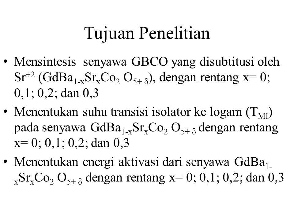 Tujuan Penelitian Mensintesis senyawa GBCO yang disubtitusi oleh Sr +2 (GdBa 1-x Sr x Co 2 O 5+ δ ), dengan rentang x= 0; 0,1; 0,2; dan 0,3 Menentukan suhu transisi isolator ke logam (T MI ) pada senyawa GdBa 1-x Sr x Co 2 O 5+ δ dengan rentang x= 0; 0,1; 0,2; dan 0,3 Menentukan energi aktivasi dari senyawa GdBa 1- x Sr x Co 2 O 5+ δ dengan rentang x= 0; 0,1; 0,2; dan 0,3