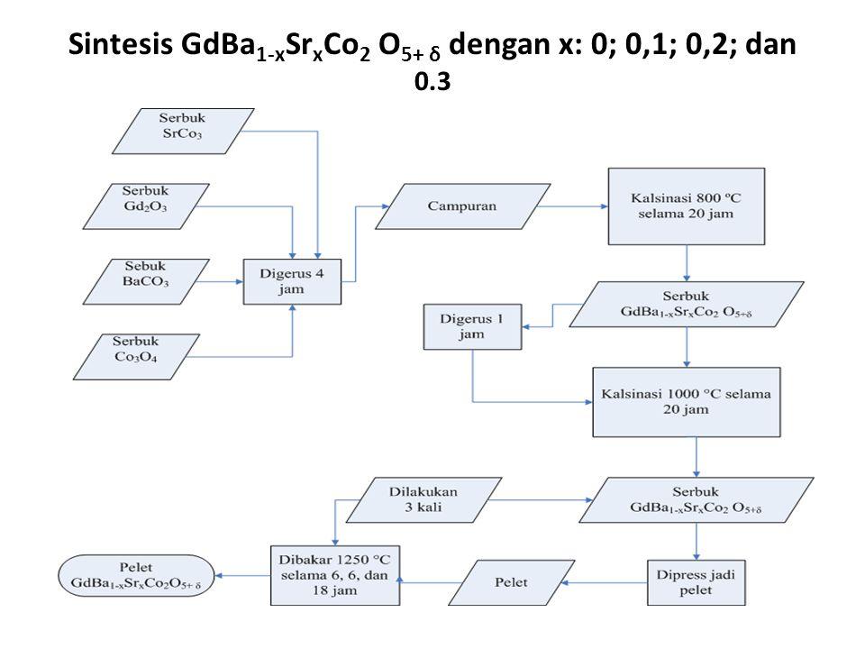 Energi Aktivasi Senyawa GdBa1-xSrxCo2 O5+ δ, x=Ea (eV) 00.94108 0.10.92751 0.20.06335 0.30.1512
