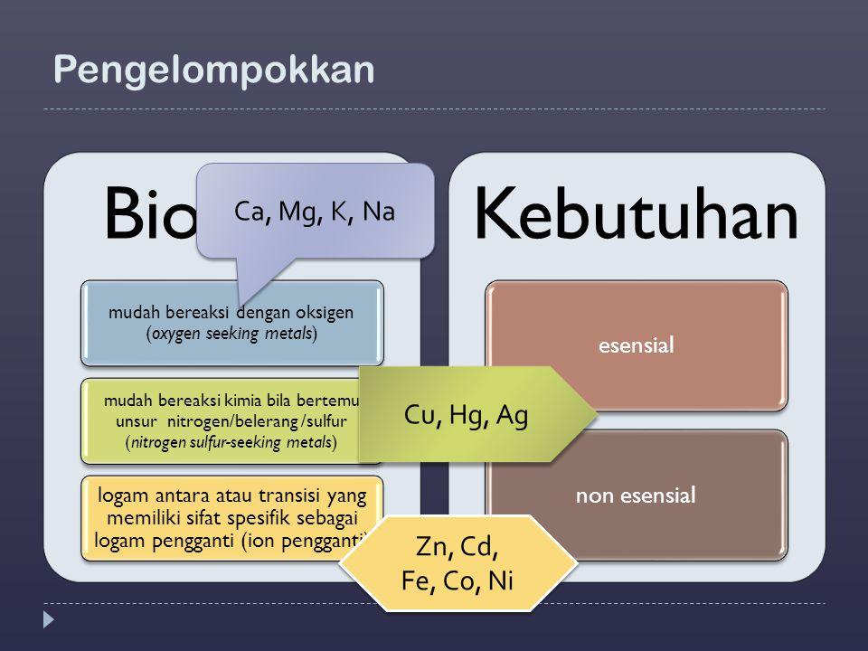 Pengelompokkan Biokimia mudah bereaksi dengan oksigen (oxygen seeking metals) mudah bereaksi kimia bila bertemu unsur nitrogen/belerang /sulfur (nitro
