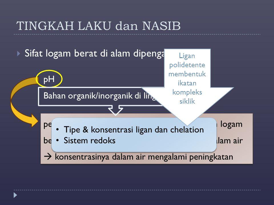 TINGKAH LAKU dan NASIB  Sifat logam berat di alam dipengaruhi oleh : pH Bahan organik/inorganik di lingkungan penurunan pH akan meningkatkan ketersed