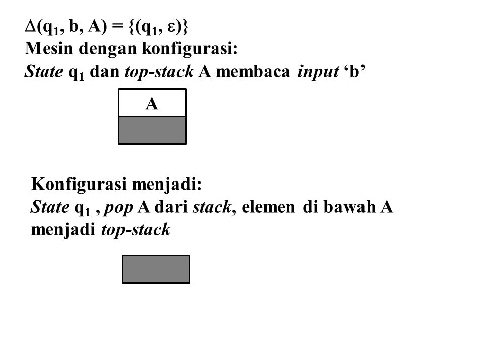 A  (q 1, b, A) = {(q 1,  )} Mesin dengan konfigurasi: State q 1 dan top-stack A membaca input 'b' Konfigurasi menjadi: State q 1, pop A dari stack,