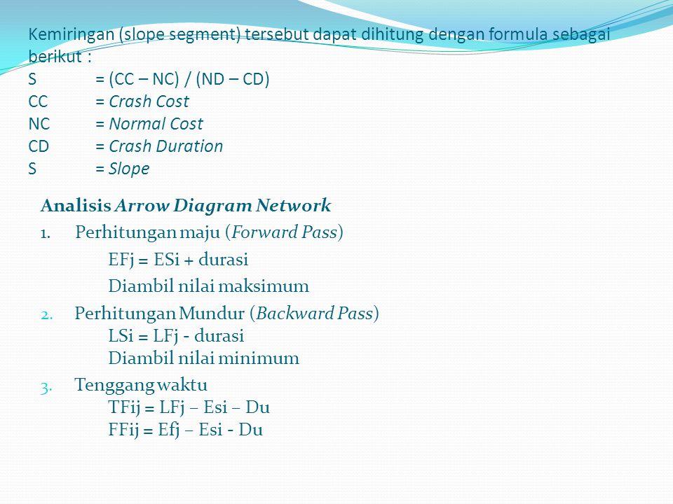 Mulai Pengumpulan Data selesai Menentukan Waktu dan Biaya Optimum dengan Microsoft Project Analisa Harga Satuan Menentukan Cost Slope Masing-masing kegiatan Total waktu Keseluruhan dengan Jaringan Kerja (network planning) 1 Struktur Bawah (Lower Structure) 2Struktur Atas (Upper Structure) Analisa Lama Waktu Pelaksanaan dan Volume Pekerjaan Perhitungan Waktu Pelaksanaan Pembuatan Arrow Network Diagram (Jaringan Kerja) Perhitungan Biaya Proyek Perhitungan Crash Program Beatanrdasarkan Item Kegiatan