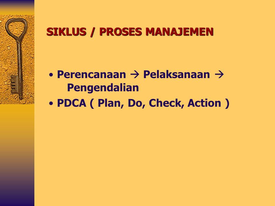 SIKLUS / PROSES MANAJEMEN Perencanaan  Pelaksanaan  Pengendalian PDCA ( Plan, Do, Check, Action )