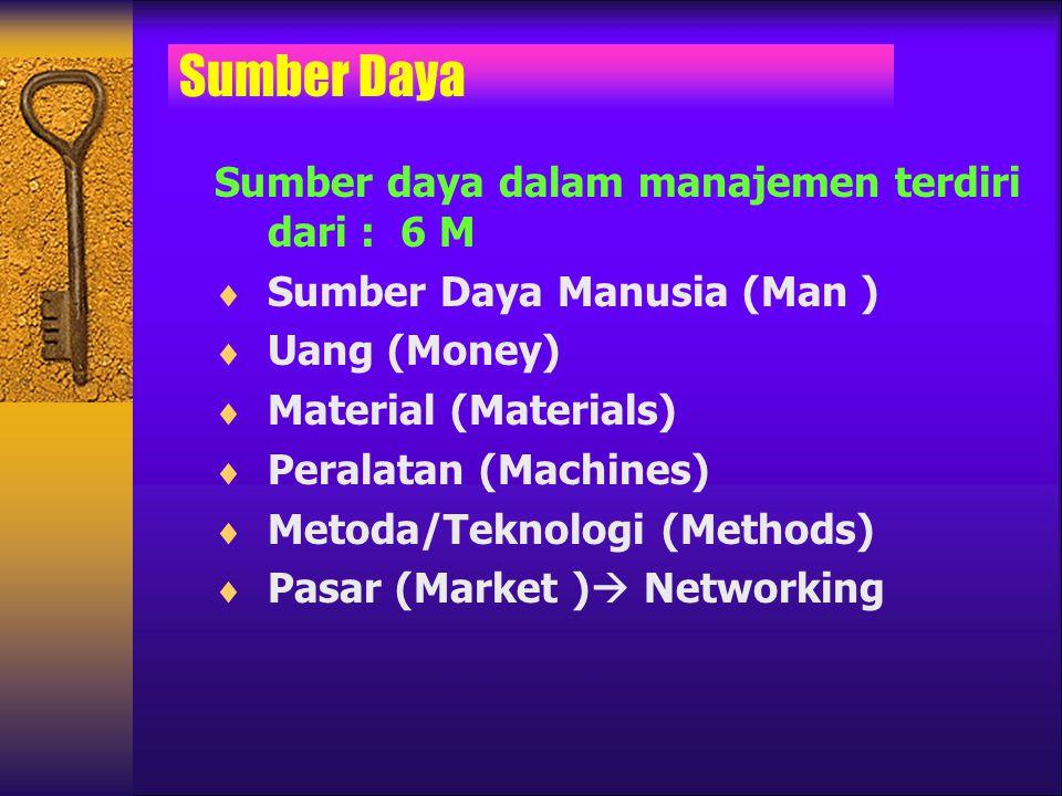 Sumber daya dalam manajemen terdiri dari : 6 M  Sumber Daya Manusia (Man )  Uang (Money)  Material (Materials)  Peralatan (Machines)  Metoda/Tekn
