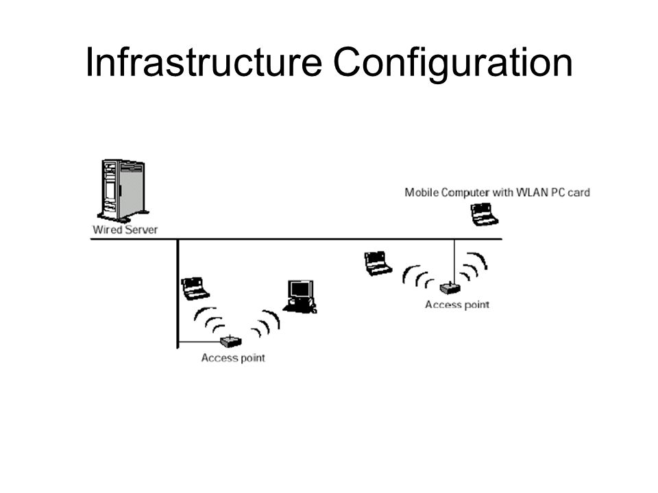 Infrastructure Configuration