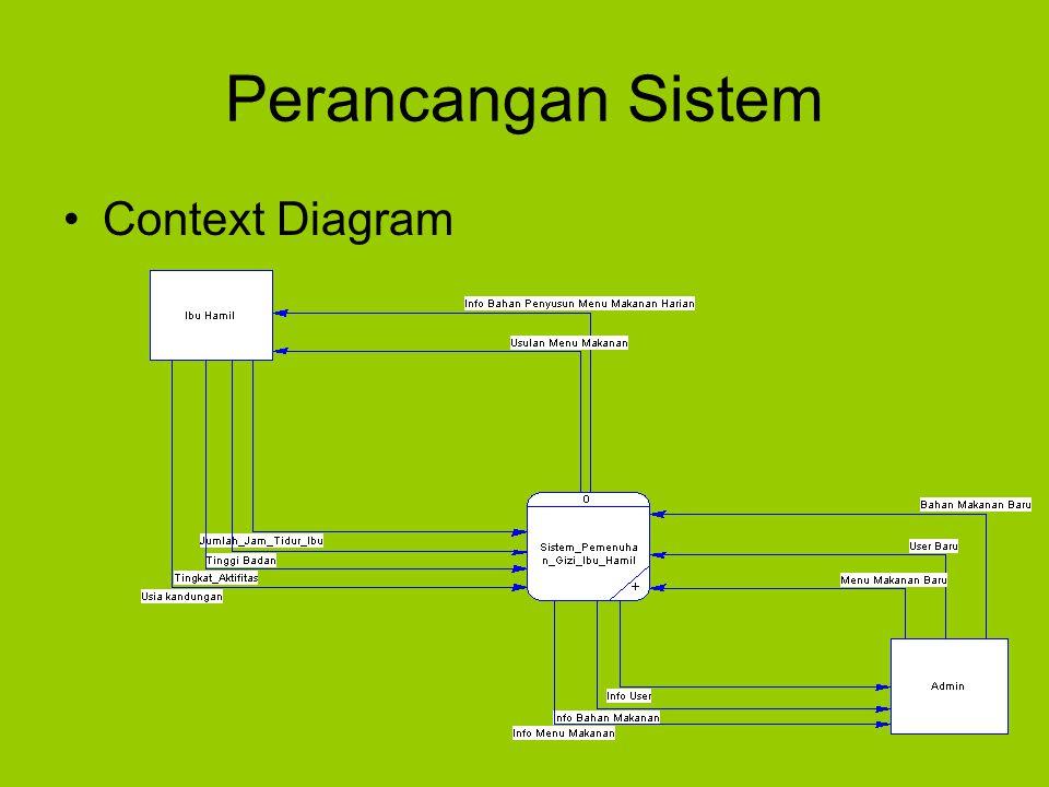 Perancangan Sistem Context Diagram