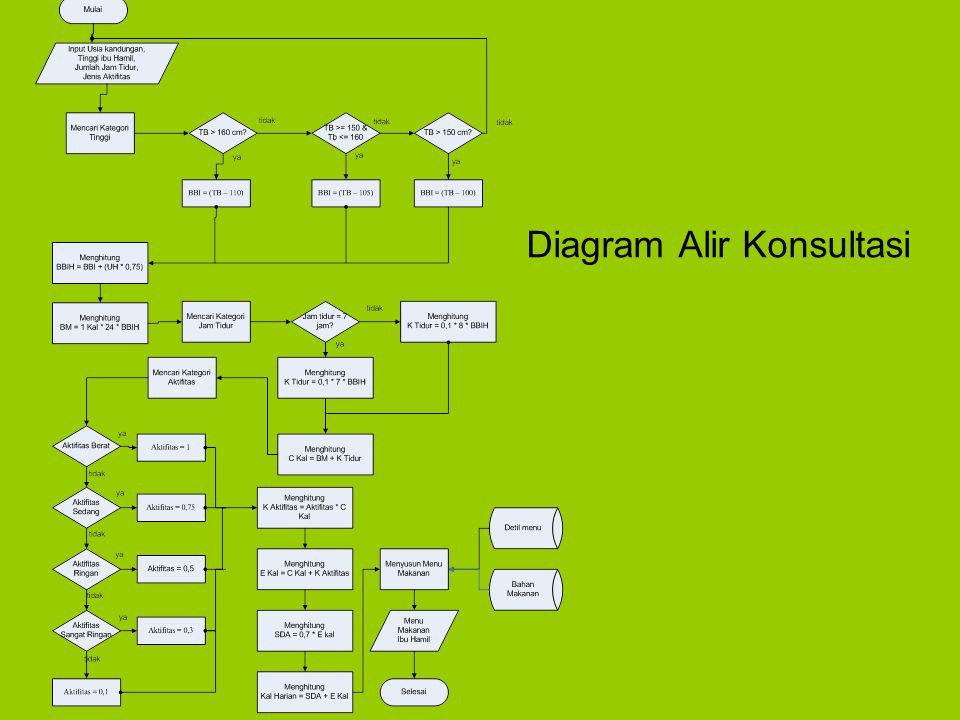Diagram Alir Konsultasi
