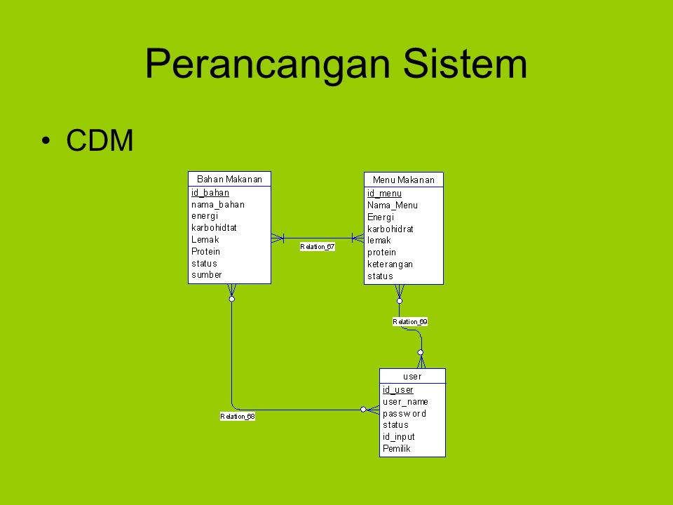 Perancangan Sistem CDM