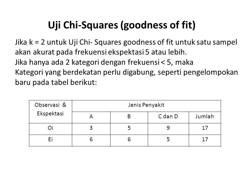 Uji Chi-Squares (goodness of fit) Langkah-langkah yang diakukan: 1)Tentukan Ho dan Ha Ho: frekuensi obesrvasi dan ekspektasi penyakit adalah sama Ha: frekuensi obesrvasi dan ekspektasi penyakit adalah tidak sama 2)Tentukan taraf nyata (  ) = 0,10 atau 10 % 3)Tentukan Statistik Uji: Uji Chi-squares (  2 ) goodness of fit satu sampel Jenis Penyakit OiEi(Oi – Ei) (Oi-Ei) 2 (Oi-Ei) 2 /Ei A36 -3 9 1,5 B56 -1 1 0,17 C dan D95 4 16 3,2 Jadi:  2 obs = 4,87