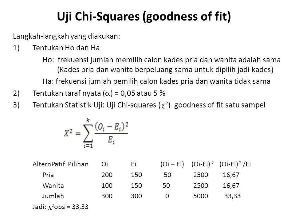 Uji Chi-Squares (goodness of fit) 4)Tentukan Kriteria Keputusan: Jika  2 obs >  2 df,  Tolak Ho 5)Keputusan  2 obs = 33,33 df = k-1 = 2-1 = 1;  =0,05   2 df,  = 3,84 (Lihat Tabel C pada Handbook) Jadi Tolak Ho  Masyarakat di Desa A cenderung memilih pria sebagai Kades Saran:Kelompok wanita sebaiknya tidak mencalonkan diri sebagai calon kades