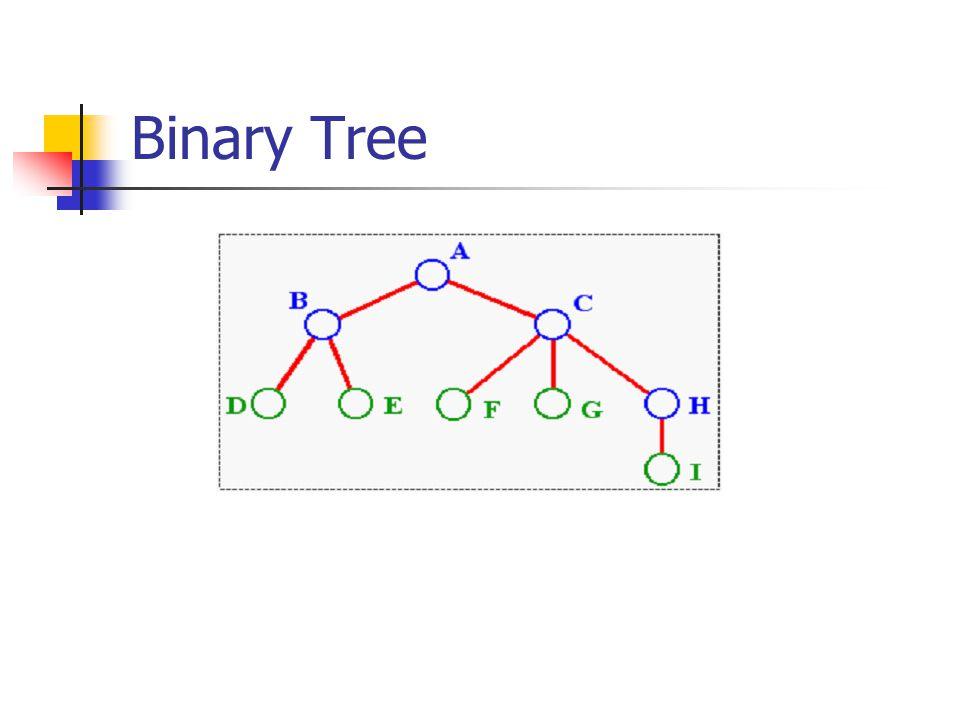 Inorder Kunjungan secara inorder, juga sering disebut dengan symmetric order, menggunakan urutan: Kunjungi cabang kiri Cetak isi simpul yang dikunjungi Kunjungi cabang kanan