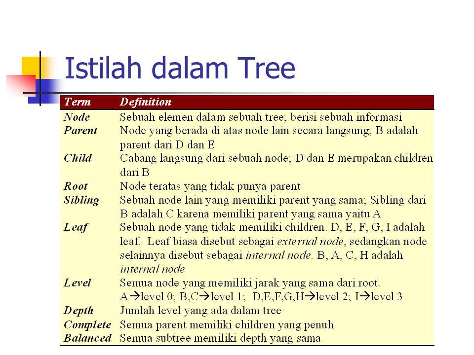 Struktur Binary Tree Masing-masing simpul dalam binary tree terdiri dari tiga bagian yaitu sebuah data dan dua buah pointer yang dinamakan pointer kiri dan kanan.