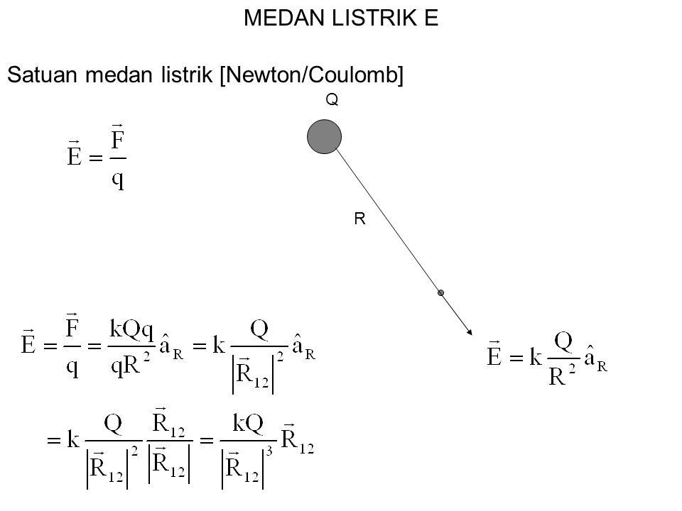 MEDAN LISTRIK E Q R Satuan medan listrik [Newton/Coulomb]